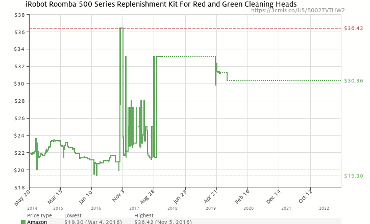 Amazon price history chart for iRobot 82401 Roomba R3 500 Series Replacement-Brush and Filters Kit