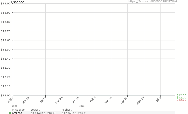 Amazon price history chart for Essence