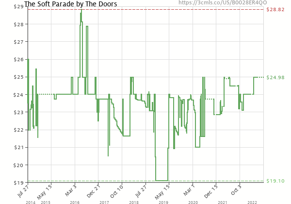 Price history of The Doors – The Soft Parade