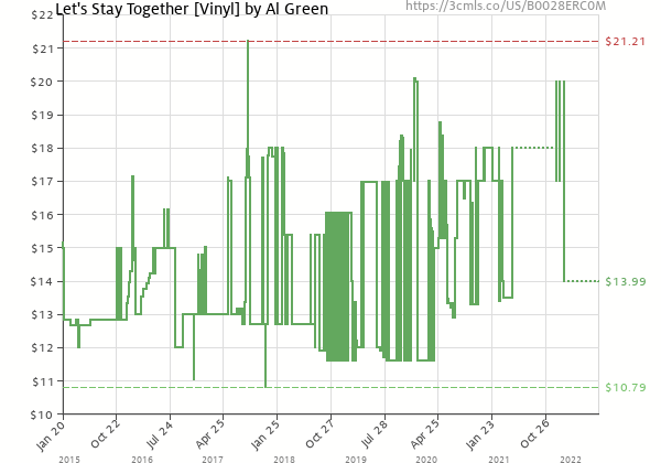Price history of Al Green – Let's Stay Together