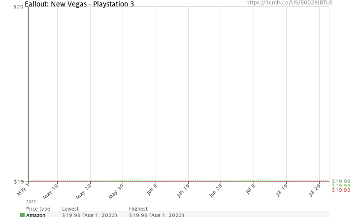 Amazon price history chart for Fallout: New Vegas