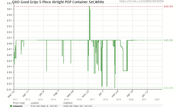 Amazon price history chart for OXO Good Grips 5-Piece POP Container Set, White