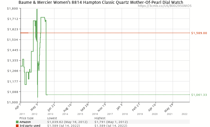 Amazon price history chart for Baume & Mercier Women's 8814 Hampton Classic Quartz Mother-Of-Pearl Dial Watch