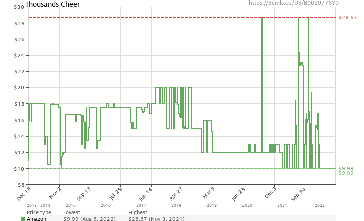 Amazon price history chart for Thousands Cheer