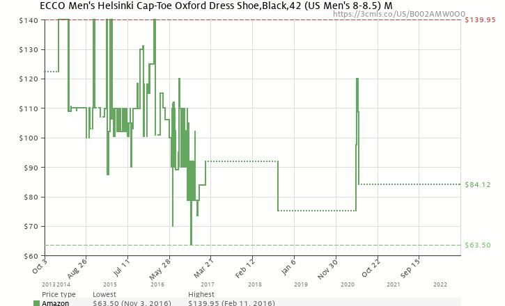 99eb691a8e72 Amazon price history chart for ECCO Men s Helsinki Cap-Toe Oxford Dress Shoe