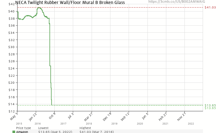 "Amazon price history chart for Twilight Rubber Wall/Floor Mural B ""Broken Glass"""