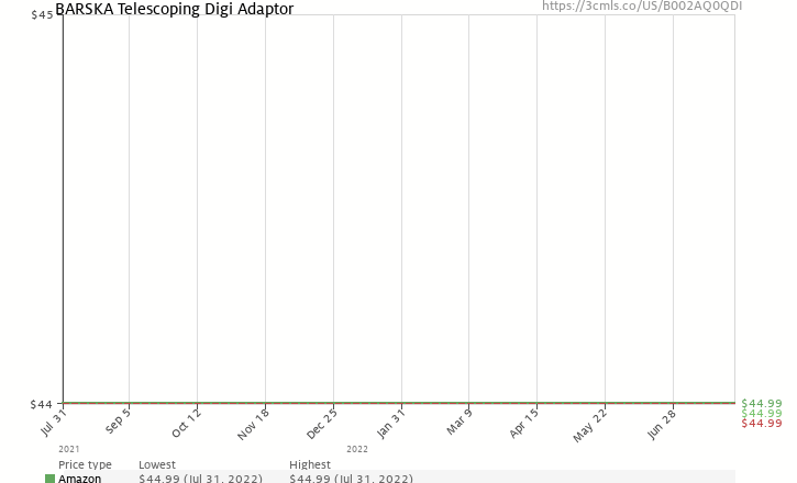 Amazon price history chart for BARSKA Telescoping Digi Adaptor