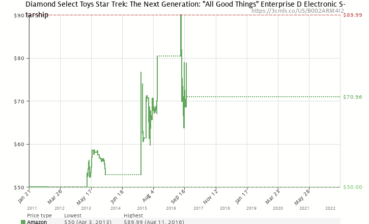 413c511dc Amazon price history chart for Diamond Select Toys Star Trek: The Next  Generation: