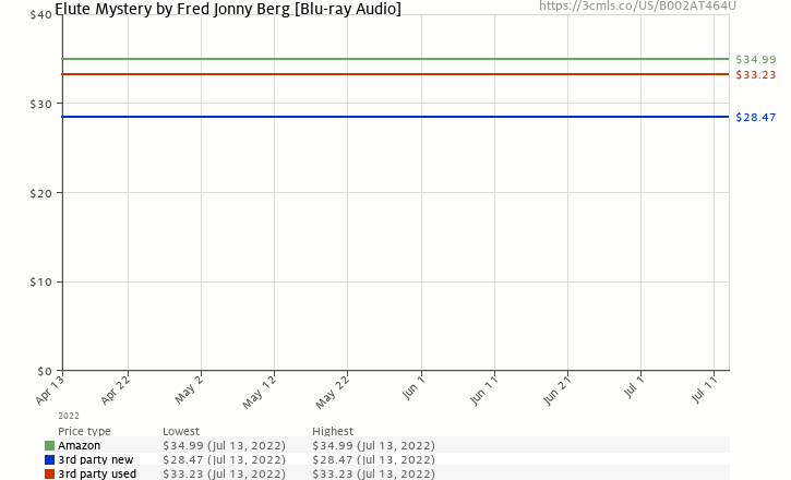 Amazon price history chart for Flute Mystery by Fred Jonny Berg [Blu-ray Audio]