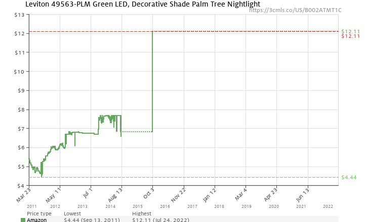 Leviton 49563 plm green led decorative shade palm tree nightlight amazon price history chart for leviton 49563 plm green led decorative shade palm tree publicscrutiny Image collections