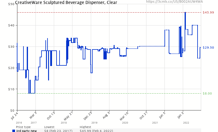 Amazon price history chart for Creativeware 3 Gallon Acrylic Beverage Dispenser