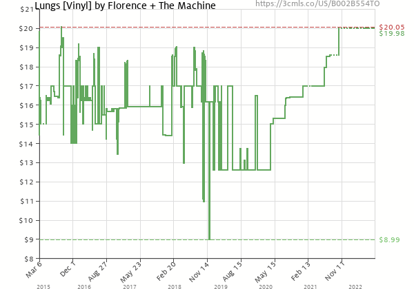 Price history of Florence + The Machine – Lungs