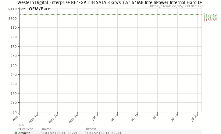 "Amazon price history chart for Western Digital Enterprise RE4-GP 2TB SATA 3 Gb/s 3.5"" 64MB IntelliPower Internal Hard Drive - OEM/Bare"