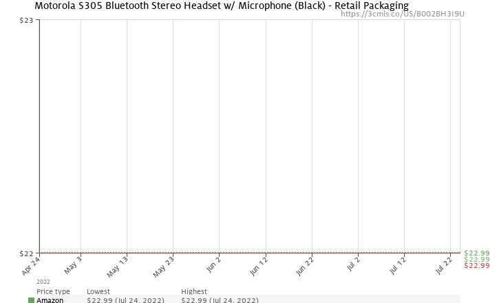Amazon price history chart for Motorola S305 Bluetooth Stereo Headset w/ Microphone (Black) - Retail Packaging