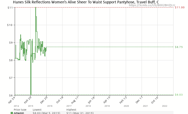 0aee37a0b Amazon price history chart for Hanes Silk Reflections Women s Alive Sheer  To Waist Support Pantyhose