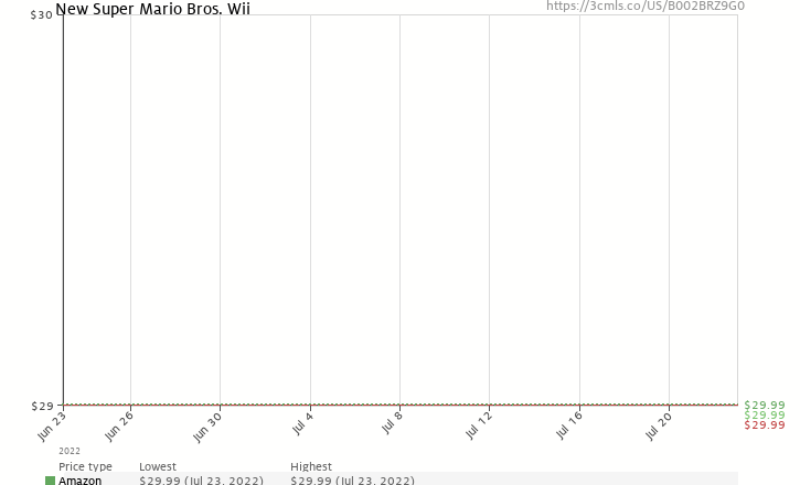 Amazon price history chart for New Super Mario Bros. Wii