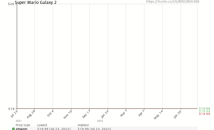 Amazon price history chart for Super Mario Galaxy 2