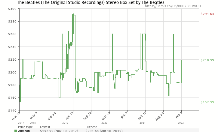 Amazon price history chart for The Beatles (The Original Studio Recordings)