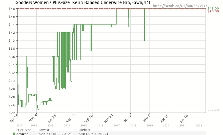 e1f0664b8d031 Amazon price history chart for Goddess Women's Plus-size Keira Banded  Underwire Bra,Fawn