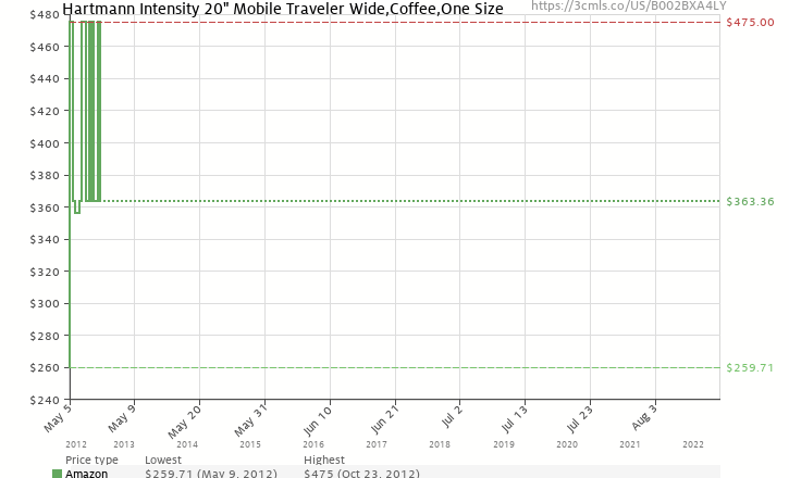 "Amazon price history chart for Hartmann Intensity 20"" Mobile Traveler Wide,Coffee,One Size"