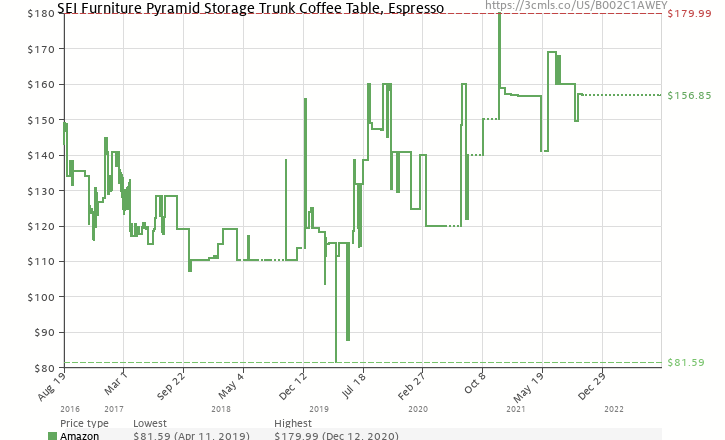 Amazon price history chart for SEI Espresso Pyramid Trunk Cocktail Table
