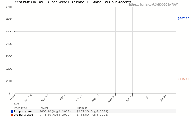 Amazon price history chart for TechCraft Xii60W 60-Inch Wide Flat Panel TV Stand - Walnut Accents