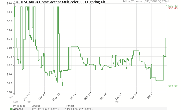 Amazon price history chart for PPA OLSHARGB Home Accent Multicolor LED Lighting Kit