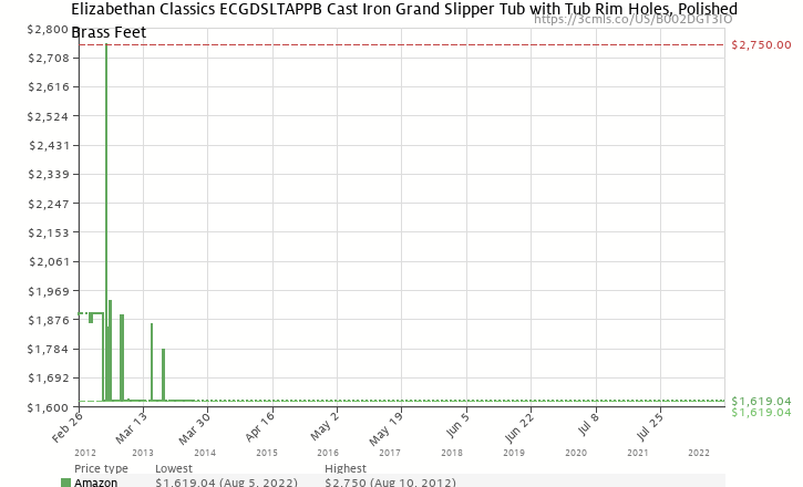 Amazon price history chart for Elizabethan Classics ECGDSLTAPPB Cast Iron Grand Slipper Tub with Tub Rim Holes, Polished Brass Feet