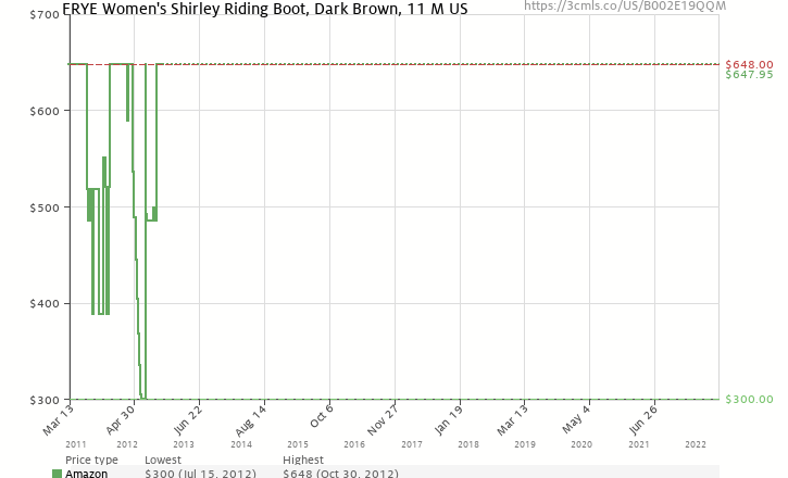 Amazon price history chart for FRYE Women's Shirley Riding Boot,Dark Brown,11 M US