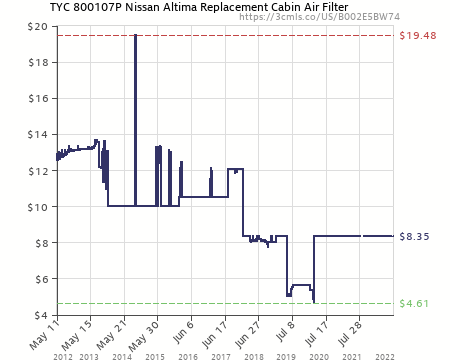Amazon Price History Chart For TYC 800107P Nissan Altima Replacement Cabin  Air Filter (B002E5BW74)