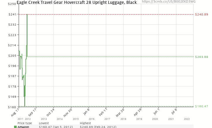 Amazon price history chart for Eagle Creek Travel Gear Hovercraft 28 Upright Luggage, Black