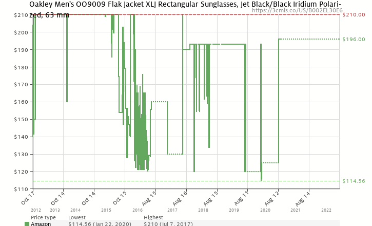 Amazon price history chart for Oakley Men's Flak Jacket XLJ Polarized Sunglasses,Jet Black Frame/Black Lens,one size