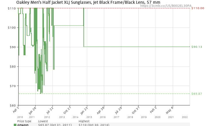 Amazon price history chart for Oakley Men's Half Jacket XLJ Iridium Sunglasses,Jet Black Frame/Black Lens,one size