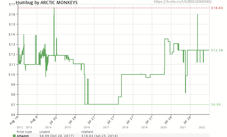 Amazon price history chart for Humbug