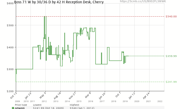 Amazon price history chart for Boss 71 W by 30/36 D by 42 H Reception Desk, Cherry