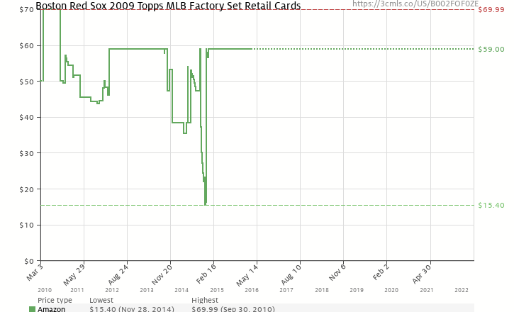 Amazon price history chart for Boston Red Sox 2009 Topps MLB Factory Set Retail Cards