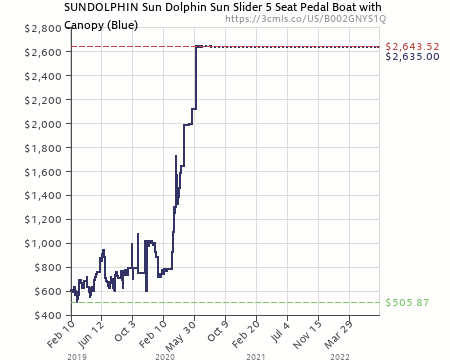 Amazon price history chart for Sun Dolphin Sun Slider 5 Seat Pedal Boat with Canopy (  sc 1 st  camelcamelcamel.com & Sun Dolphin Sun Slider 5 Seat Pedal Boat with Canopy (Blue ...