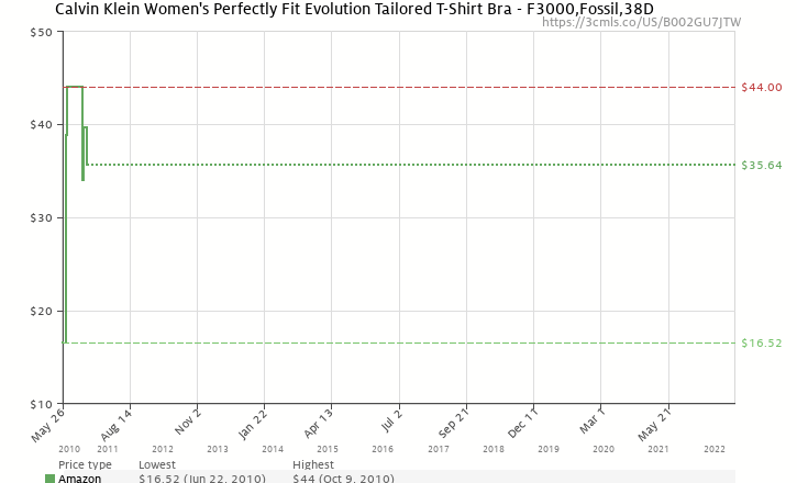 333d7e88d6 Amazon price history chart for Calvin Klein Women s Perfectly Fit Evolution Tailored  T-Shirt Bra