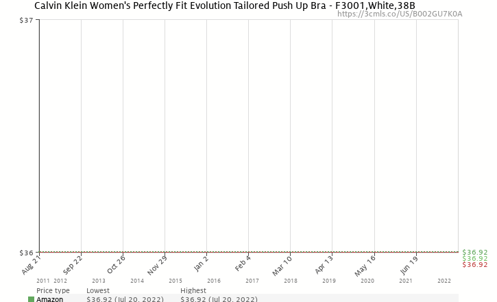 409af8fa2a Amazon price history chart for Calvin Klein Women s Perfectly Fit Evolution  Tailored Push Up Bra -