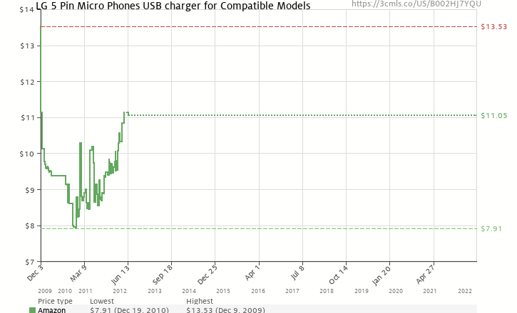 Amazon price history chart for LG 5 Pin Micro Phones USB charger for Compatible Models