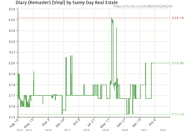 Price history of Sunny Day Real Estate – Diary