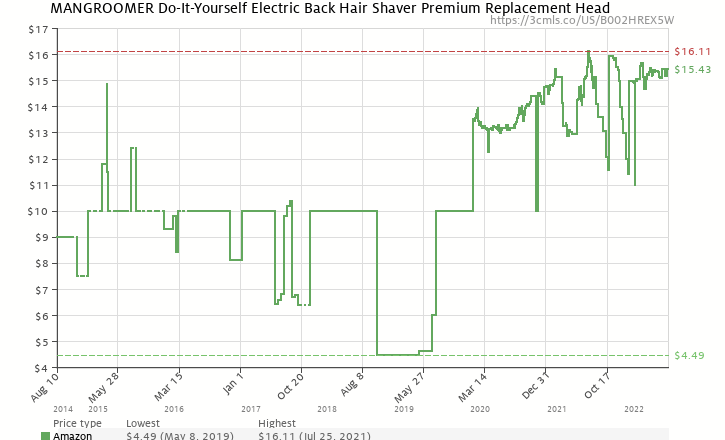 Mangroomer do it yourself electric back hair shaver premium amazon price history chart for mangroomer do it yourself electric back hair shaver premium solutioingenieria Images