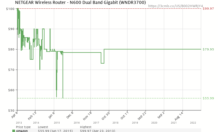 Amazon price history chart for NETGEAR Wireless Router - N600 Dual Band Gigabit (WNDR3700)