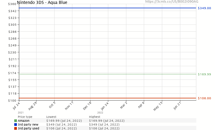Amazon price history chart for Nintendo 3DS - Aqua Blue
