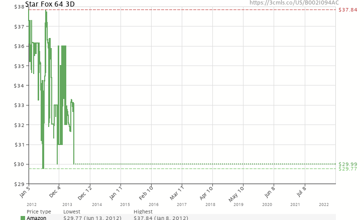 Amazon price history chart for Star Fox 64 3D