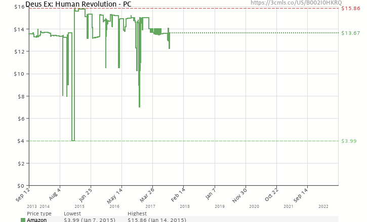 Amazon price history chart for Deus Ex: Human Revolution
