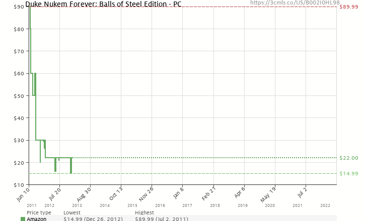 Amazon price history chart for Duke Nukem Forever: Balls of Steel Edition