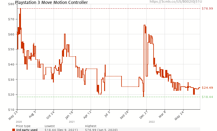 Amazon price history chart for Playstation Move Motion Controller