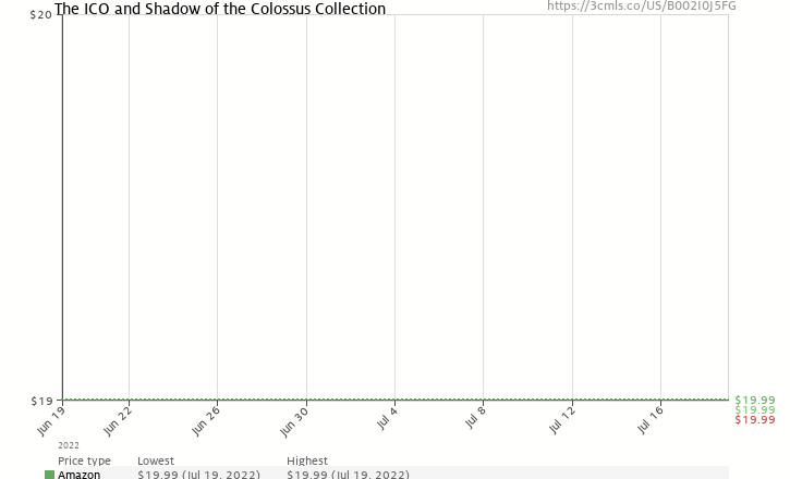 Amazon price history chart for The ICO and Shadow of the Colossus Collection