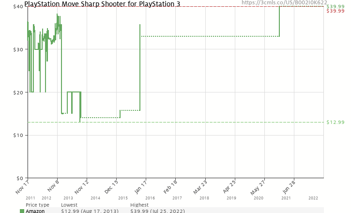 Amazon price history chart for PlayStation Move Sharp Shooter